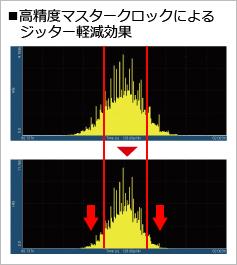 高精度マスタークロックによるジッター軽減効果