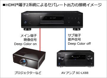 HDMI®端子2系統によるセパレート出力の接続イメージ