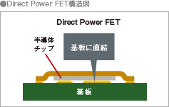 Direct Power FET構造図