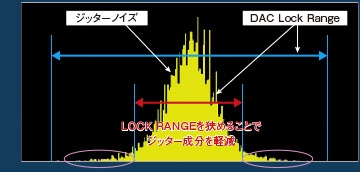 「LOCK RANGE ADJUST」機能