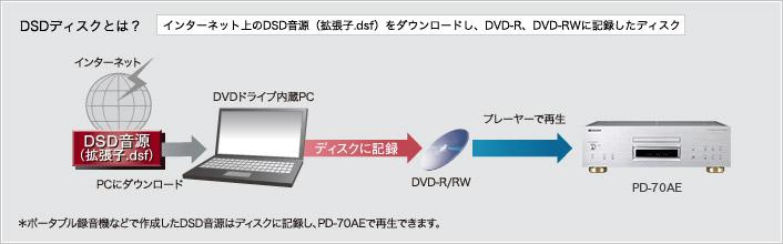 DSDディスクとは?